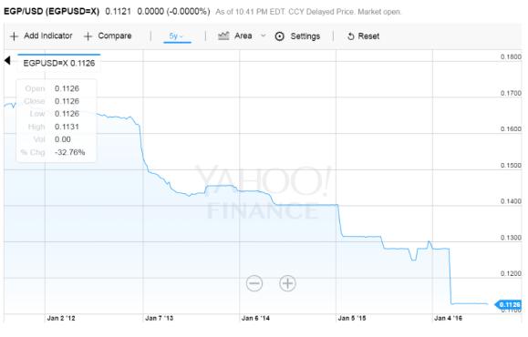 pound falling graph.PNG